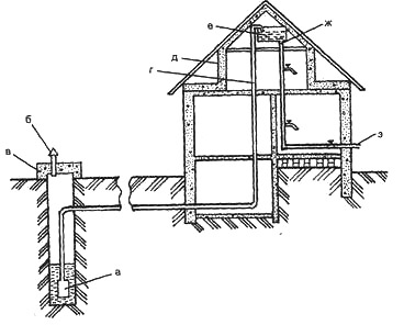 Водозабор из колодцев и скважин осуществляется насосами, погружными или...