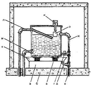 Рис. 3. Водонапорный бак: а — деревянный брус; б — перекрытие; в — кирпич; г— вентиль спускной трубы; л — дренажная труба; е — сливная труба; ж— переливная труба; 3 — поплавок; и — клавишный переключатель насоса; к— поддон; л — подающая труба; м — отводящая труба