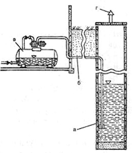 Рис. 4. Водоснабжение поверхностным насосом: а — колодец; б — всасывающая труба; в — насосная система; г — вентиляционный стояк