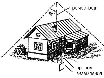 Пристрій захисту будинку від блискавки
